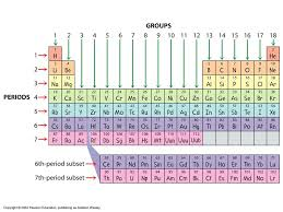 The Periodic Table. Why is the Periodic Table important to you ...