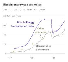 Its energy consumption doesn't look great for bitcoin. Do Banks Consume More Power Than Bitcoin Quora