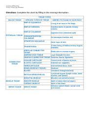 Tissue Chart Worksheet Answers Worksheet Tissues Chart Anatomy And Physiology Activity