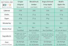 hard cider nutrition facts crafty coin