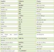 Chinese Words Useful Chinese Words And Sentences For Accommodation