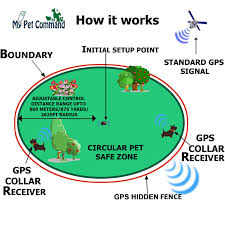 My Pet Command Wireless Electric Fence Safe Dog Containment System Gps Boundary Easy Setup Outdoor Use Waterproof And Rechargeable Collars Bonus