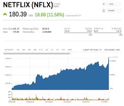 Netflix Stock Quote Delectable Netflix Stock Quote Unique Nflx Stock Quote 48 Inspirational