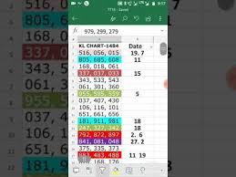 Kl Lottery Chart Videos Matching Kerala Lottery Guessing Chart 11719 Revolvy
