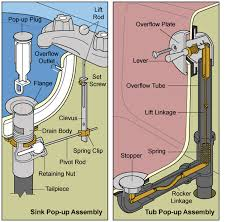 pop up drain stoppers diagram
