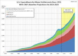 Taxes Entitlements And Federal Debt Business Insider