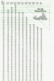 pt test chart of army apft chart of eaton rapids joe cooper insute physical fitness norms