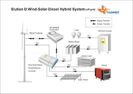 Wind Turbine System Design H2 7 500w Wind Solar Diesel Hybrid System From China
