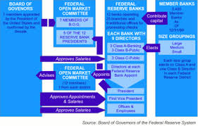 Structure Of The Federal Reserve System Wikipedia