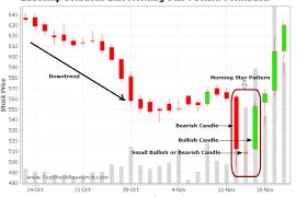 Tata Steel Candlestick Chart