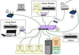ethernet home network wiring diagram tech upgrades pinterest wired home network diagram at Home Network Schematic