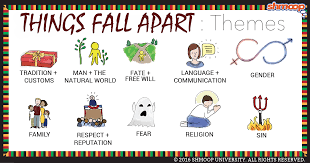 Themes In Things Fall Apart Chart