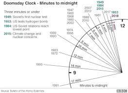 Set Timer 17 Minutes Inmobienes Com Co