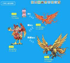 Meicoomon Evolution Chart Tri Part 5 Website Update Teaser Text Character
