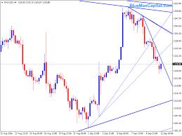 Xauusd 12 09 16 Forex Trading Prediction Chart Analysis