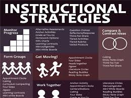 Ideas for Structuring a    Minute Class  Teaching StrategiesTeaching