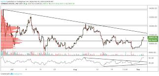 Bitcoin Chart Analysis Btc Usd Technical Analysis Bitcoin Looks To Higher Levels