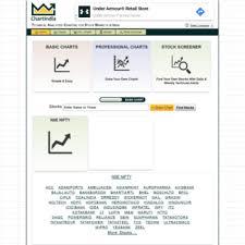 Chartindia In At Wi Chartindia Indian Stock Market Nse
