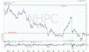 Nhpc Share Price Chart Nhpc Will Buy Back Shares At Rs 19 25 Capitalmind