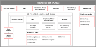 Dva Org Chart Organisation Structure Of Deutsche Bahn Ag And Db Mobility
