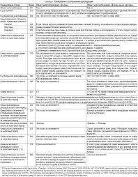 Формирование декларации по УСН в С Упрощенке БУХ С Заполнение разделов 1 и 2