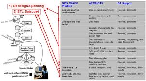 Data Warehouse Testing And Etl Testing Services By Company Qa Mentor