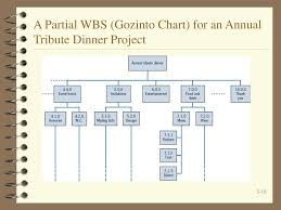 Gozinto Chart Planning The Project Ppt Download