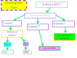 Ppt Factoring Day 1 Gcf Difference Of 2 Squares Factor By
