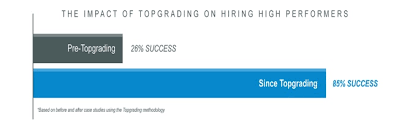 Topgrading Chart Case Studies Topgrading