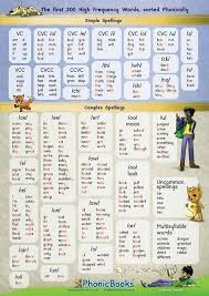 High Frequency Word Chart Phonic High Frequency Word Chart School Stuff Phonics