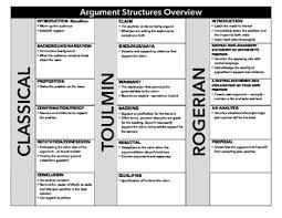 toulmin teaching resources teachers pay teachers argument structure overview argument structure overview