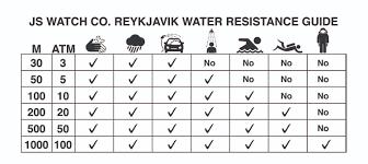 Ip Water Resistance Chart Js Watch Company Reykjavik Water Resistance Guide