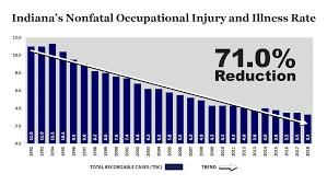 Dol Nonfatal Workplace Injuries Illnesses