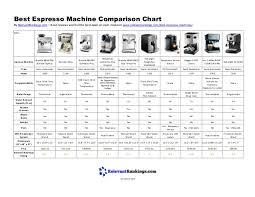 Best Espresso Machine Comparison Chart 2019