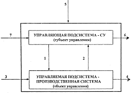 Социологические исследования систем управления Контрольная работа Рисунок 1 1 Простейшая модель системы организации