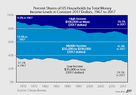 Middle Class Shrinking Chart Watch Americas Middle Class Disappear Over Decades As