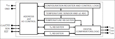 ds1626 high precision 3 wire digital thermometer and thermostat ds1626 ds1726 functional diagram