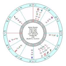 Ryan Phillippe 8th House Mars Pluto Mercury Astroinform