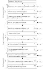 Государственные решения их технология в гражданской службе  Процесс принятия решения по Е П Голубкову