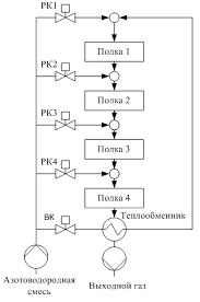 Реферат Кутепов Денис Владимирович Спроектировать систему  Рисунок Схематичное представление четырехполочной колонны синтеза аммиака