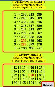Mumbai Patti Chart