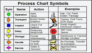 Process Charts In Operations Management Left Hand Right Hand Chart Two Handed Process Chart Toh
