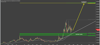 Potcoin Price Chart How To Test Reddcoin Address Potcoin Price Today