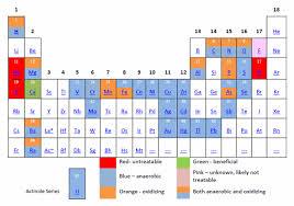 Metal Precipitation Ph Chart Chapter 7 Gardguide