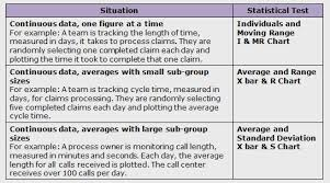 Six Sigma Dmaic Process Control Phase Control Chart