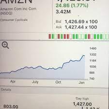 Stock News: AMZN - Home
