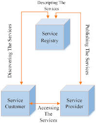 What Is Service Oriented Architecture Service Oriented Architecture Soa 15 Download Scientific Diagram