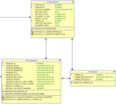 Statement Of Invoices Solved 1 Write The Sql Statement To Update The Invoices T