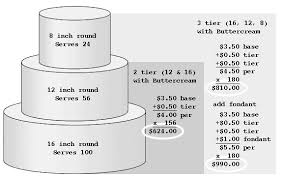 Wedding Cake Pricing Chart Wedding Cake Prices Heres Someones Pricing Chart I Found