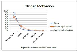Impact Of Motivation On Employee Performances A Case Study